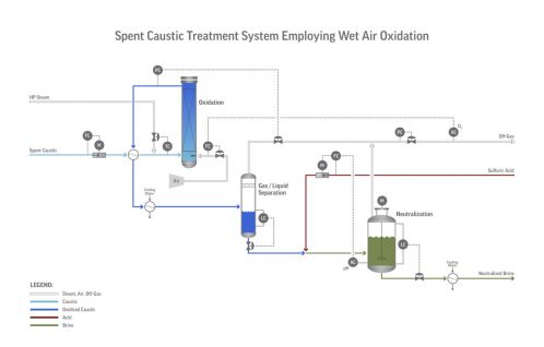 Diagram of MERICON-II_Spent-Caustic-Treatment-System-Employing-Wet-Air-Oxidation