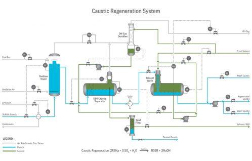 Diagram of REGEN_Caustic-Regeneration-System